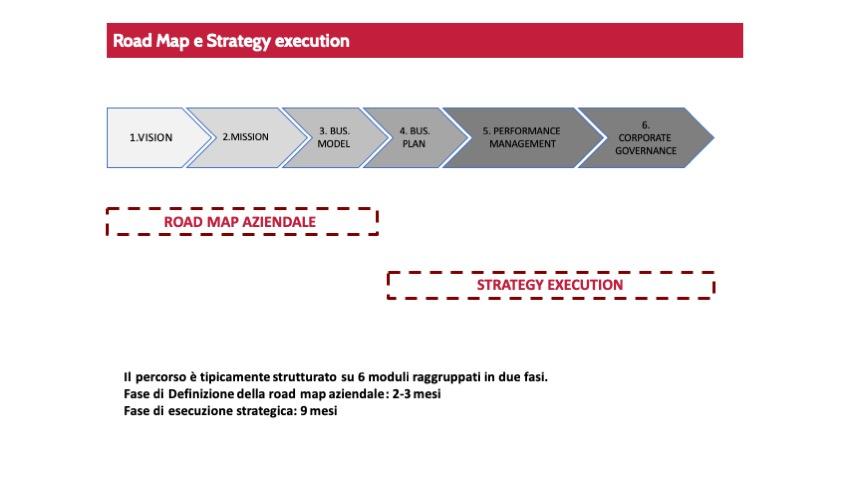 Road map aziendale e industriale