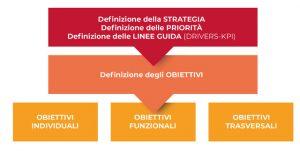 Gestione Obiettivi MBO