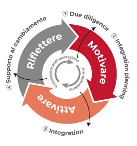 Framework aggregazioni aziendali