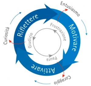 mappa gestione del cambiamento