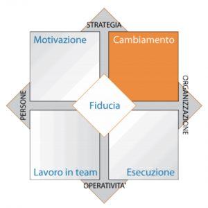 Modello gestione cambiamento